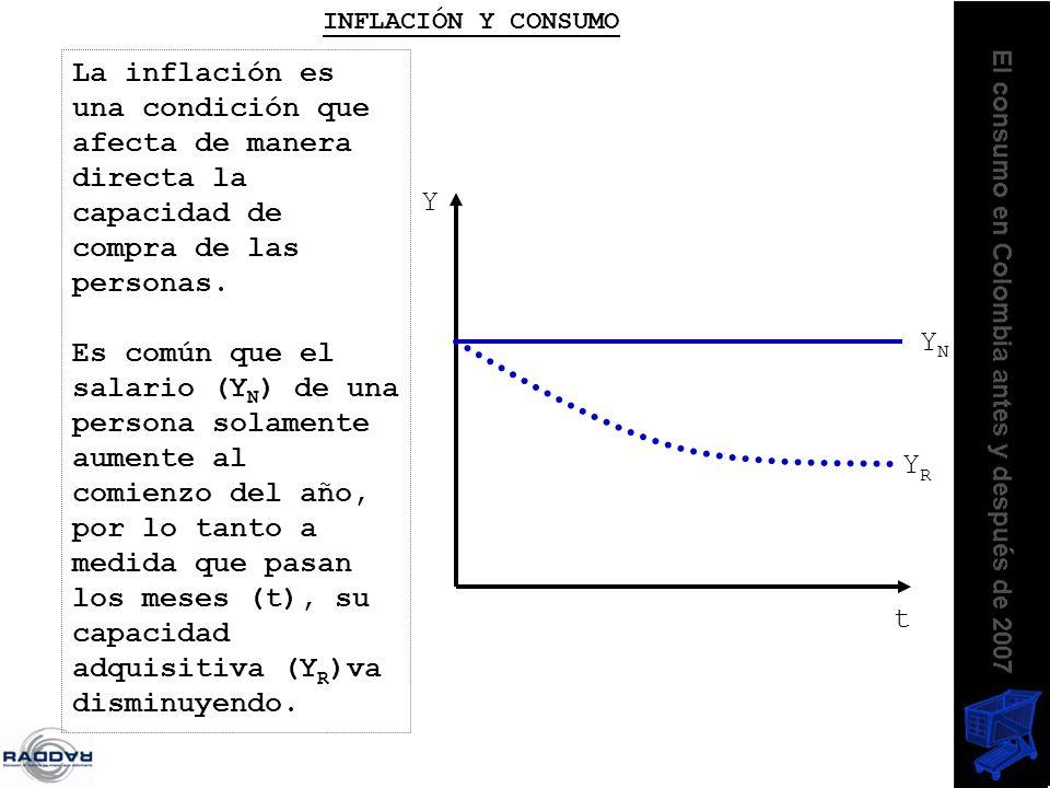 La inflación es una condición que afecta de manera directa la capacidad de compra de las personas. Es común que el salario (Y N ) de una persona solam