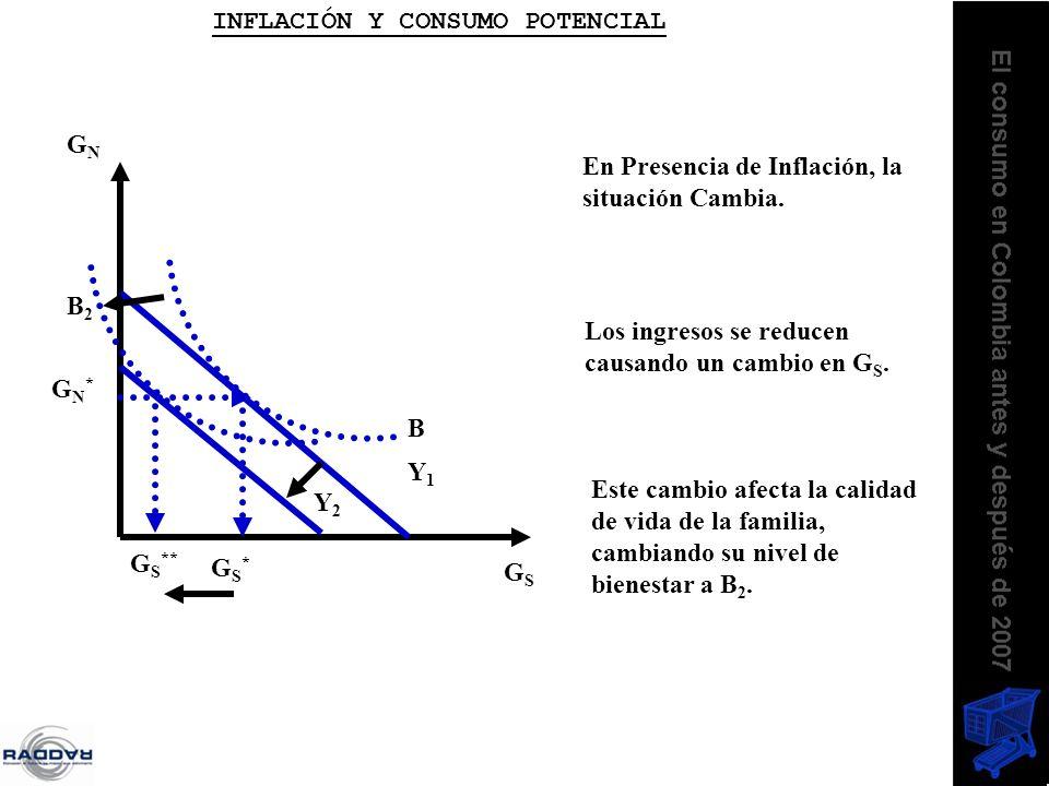 GNGN GSGS GN*GN* GS*GS* B En Presencia de Inflación, la situación Cambia. Y1Y1 Y2Y2 G S ** B2B2 Los ingresos se reducen causando un cambio en G S. Est