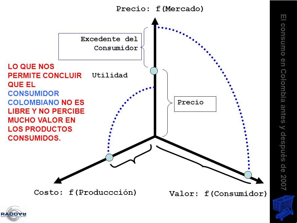 Costo: f(Produccción) Valor: f(Consumidor) Precio: f(Mercado) Utilidad Precio Excedente del Consumidor LO QUE NOS PERMITE CONCLUIR QUE EL CONSUMIDOR C