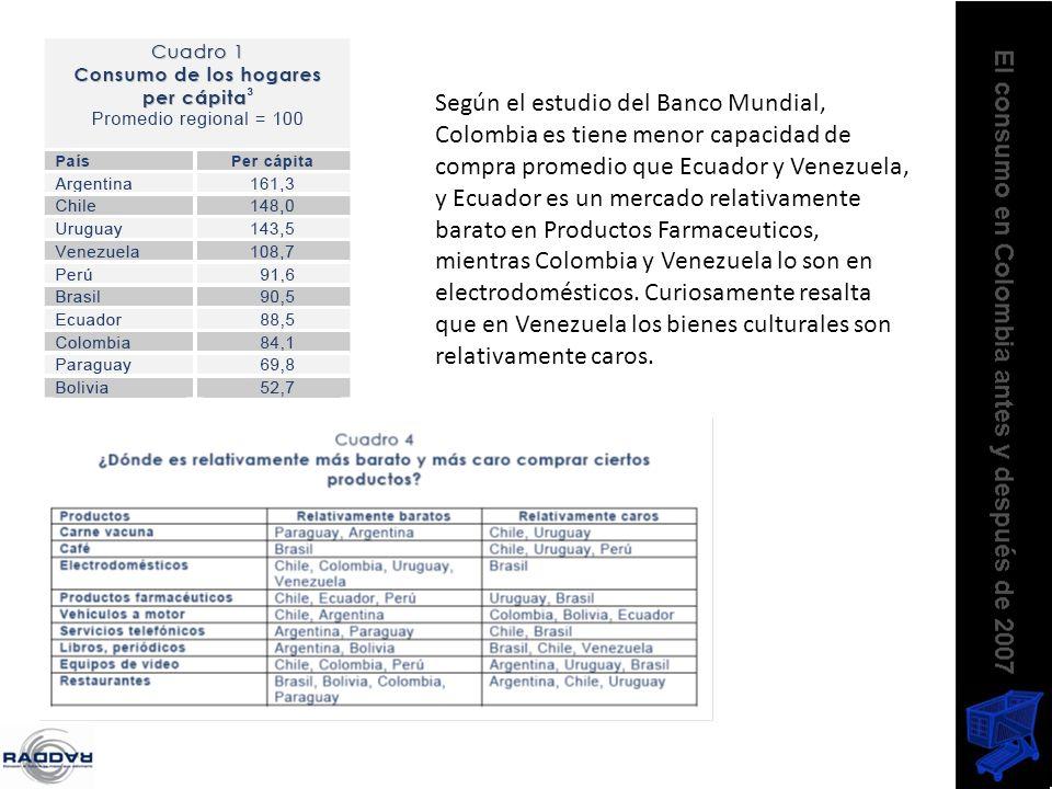 Según el estudio del Banco Mundial, Colombia es tiene menor capacidad de compra promedio que Ecuador y Venezuela, y Ecuador es un mercado relativament