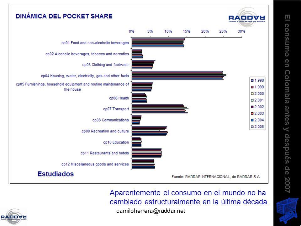 camiloherrera@raddar.net Aparentemente el consumo en el mundo no ha cambiado estructuralmente en la última década.