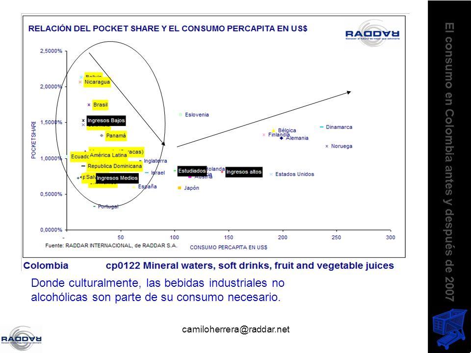 camiloherrera@raddar.net Donde culturalmente, las bebidas industriales no alcohólicas son parte de su consumo necesario.