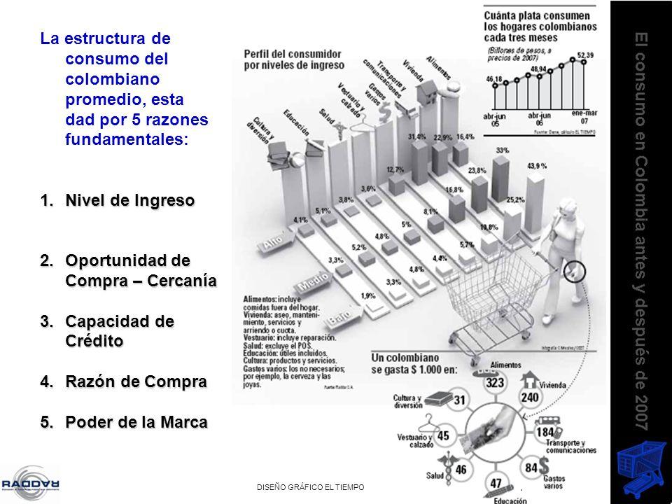 camiloherrera@raddar.net La estructura de consumo del colombiano promedio, esta dad por 5 razones fundamentales: 1.Nivel de Ingreso 2.Oportunidad de C