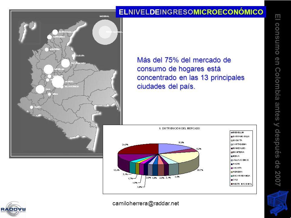 camiloherrera@raddar.net Más del 75% del mercado de consumo de hogares está concentrado en las 13 principales ciudades del país. ELNIVELDEINGRESOMICRO