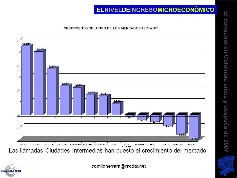 camiloherrera@raddar.net ELNIVELDEINGRESOMICROECONÓMICO Las llamadas Ciudades Intermedias han puesto el crecimiento del mercado