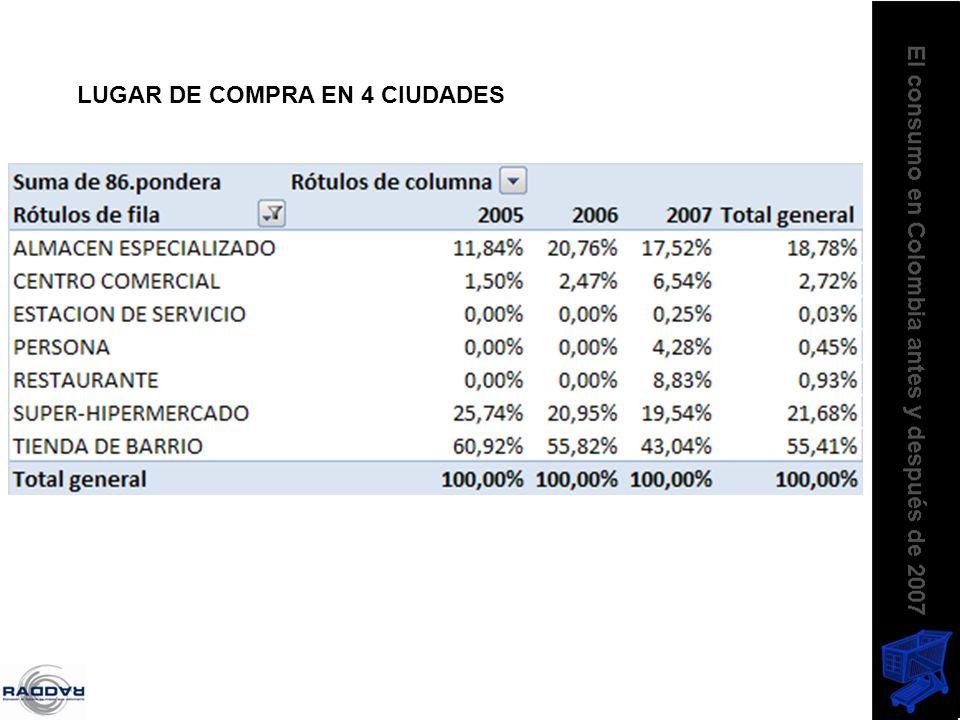 LUGAR DE COMPRA EN 4 CIUDADES