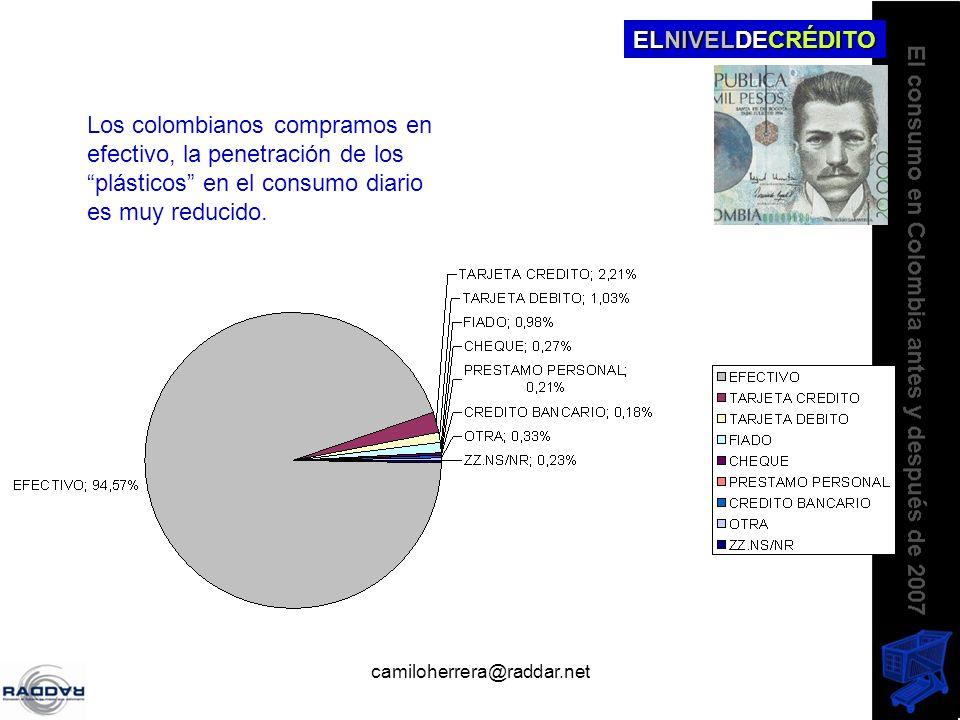 camiloherrera@raddar.net Los colombianos compramos en efectivo, la penetración de los plásticos en el consumo diario es muy reducido. ELNIVELDECRÉDITO