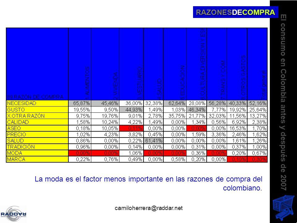 camiloherrera@raddar.net RAZONESDECOMPRA La moda es el factor menos importante en las razones de compra del colombiano.