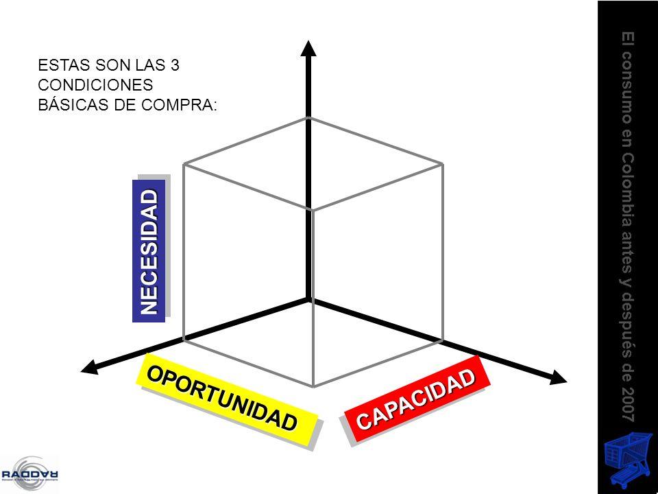 NECESIDADNECESIDAD OPORTUNIDADOPORTUNIDAD CAPACIDADCAPACIDAD ESTAS SON LAS 3 CONDICIONES BÁSICAS DE COMPRA: