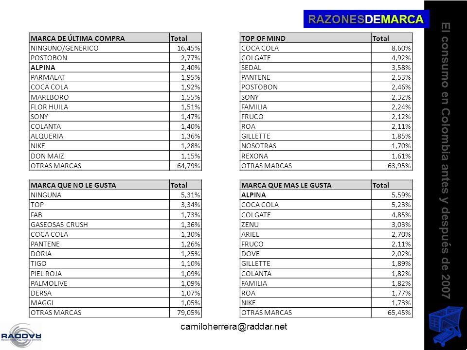 camiloherrera@raddar.net RAZONESDEMARCA MARCA DE ÚLTIMA COMPRATotalTOP OF MINDTotal NINGUNO/GENERICO16,45%COCA COLA8,60% POSTOBON2,77%COLGATE4,92% ALP