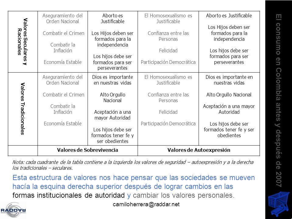 camiloherrera@raddar.net Valores Seculares y Racionales Aseguramiento del Orden Nacional Combatir el Crimen Combatir la Inflación Economía Estable Abo