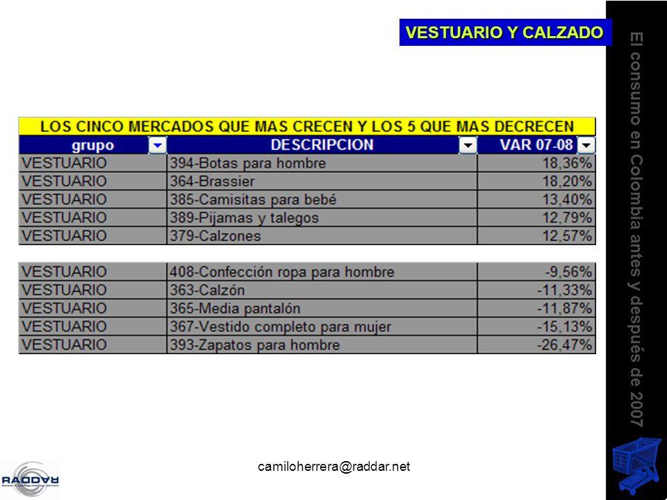 camiloherrera@raddar.net VESTUARIO Y CALZADO