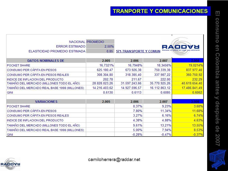 camiloherrera@raddar.net TRANPORTE Y COMUNICACIONES