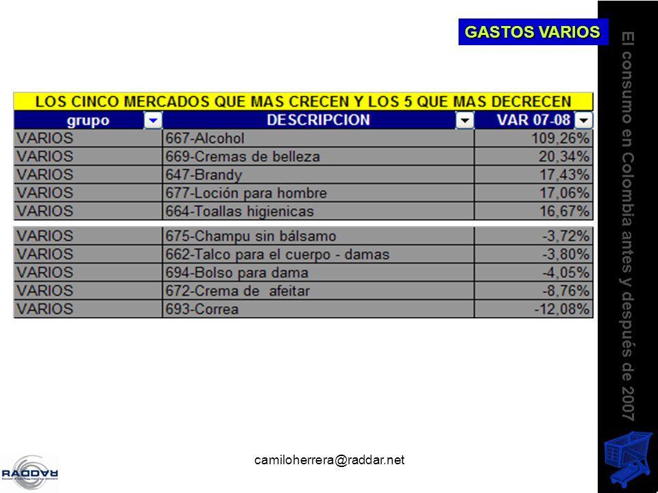 camiloherrera@raddar.net GASTOS VARIOS