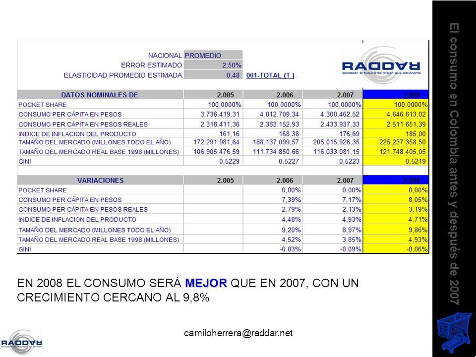 camiloherrera@raddar.net MEJOR EN 2008 EL CONSUMO SERÁ MEJOR QUE EN 2007, CON UN CRECIMIENTO CERCANO AL 9,8%