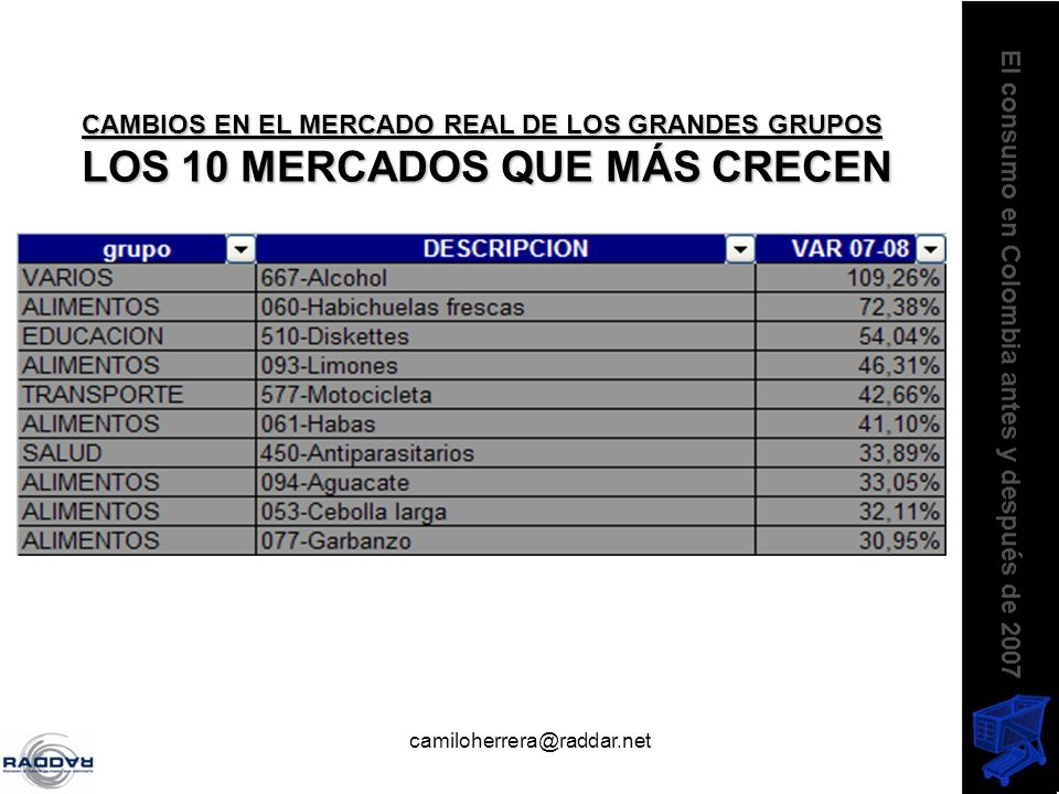 camiloherrera@raddar.net CAMBIOS EN EL MERCADO REAL DE LOS GRANDES GRUPOS LOS 10 MERCADOS QUE MÁS CRECEN