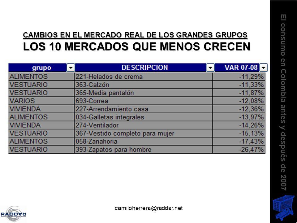 camiloherrera@raddar.net CAMBIOS EN EL MERCADO REAL DE LOS GRANDES GRUPOS LOS 10 MERCADOS QUE MENOS CRECEN