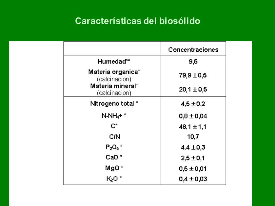Características del biosólido