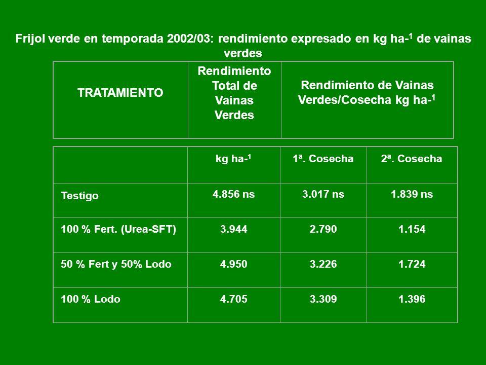 Frijol verde en temporada 2002/03: rendimiento expresado en kg ha- 1 de vainas verdes TRATAMIENTO Rendimiento Total de Vainas Verdes Rendimiento de Vainas Verdes/Cosecha kg ha- 1 kg ha- 1 1ª.