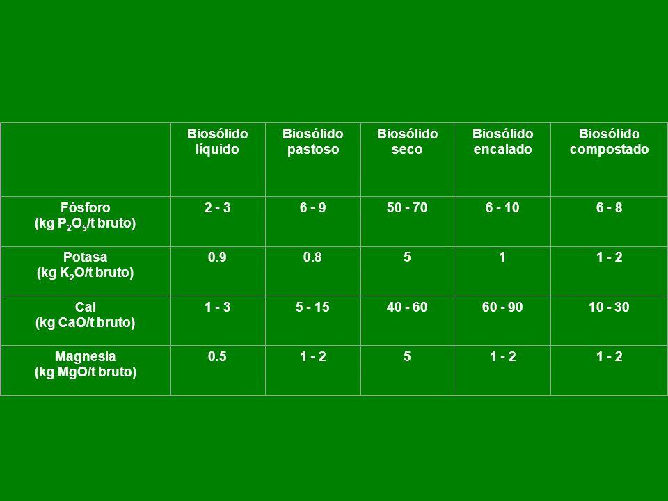 Biosólido líquido Biosólido pastoso Biosólido seco Biosólido encalado Biosólido compostado Fósforo (kg P 2 O 5 /t bruto) 2 - 36 - 950 - 706 - 106 - 8 Potasa (kg K 2 O/t bruto) 0.90.8511 - 2 Cal (kg CaO/t bruto) 1 - 35 - 1540 - 6060 - 9010 - 30 Magnesia (kg MgO/t bruto) 0.51 - 25