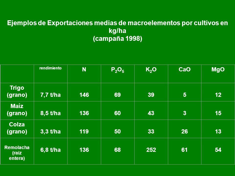 Ejemplos de Exportaciones medias de macroelementos por cultivos en kg/ha (campaña 1998) rendimiento NP2O5P2O5 K2OK2OCaOMgO Trigo (grano) 7,7 t/ha 146 69 39 5 12 Maíz (grano) 8,5 t/ha 136 60 43 3 15 Colza (grano) 3,3 t/ha 119 50 33 26 13 Remolacha (raiz entera) 6,8 t/ha 136 68 252 61 54