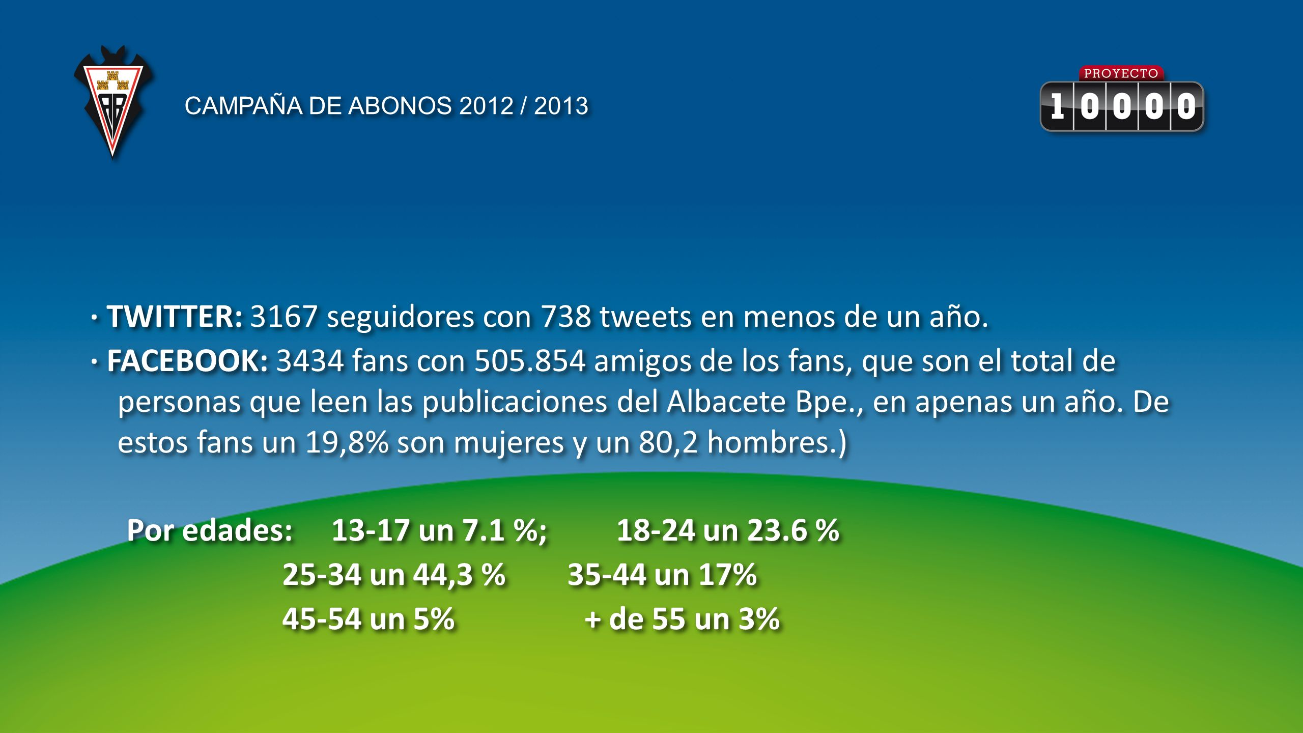 · TWITTER: 3167 seguidores con 738 tweets en menos de un año. · FACEBOOK: 3434 fans con 505.854 amigos de los fans, que son el total de personas que l