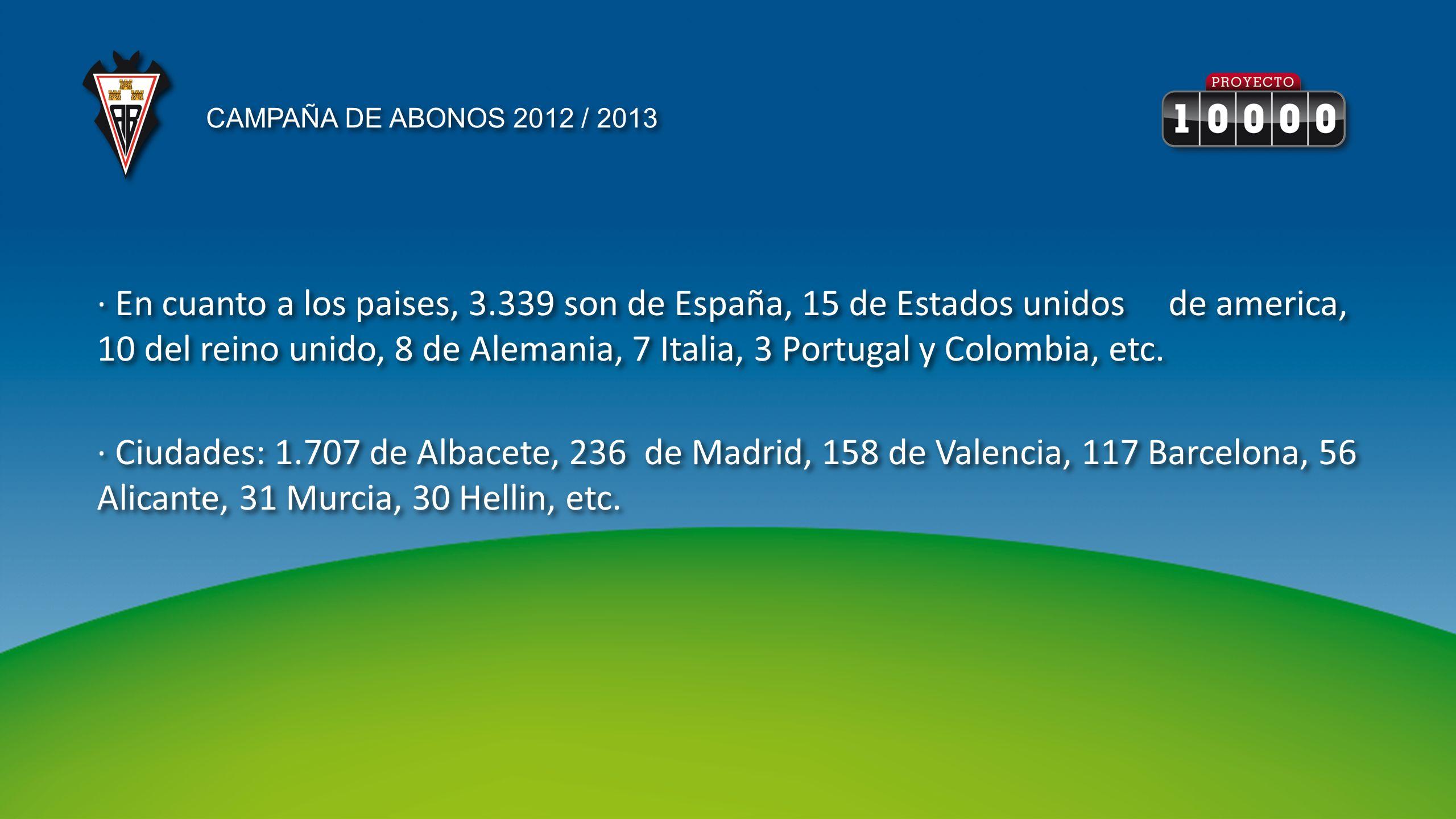 · En cuanto a los paises, 3.339 son de España, 15 de Estados unidos de america, 10 del reino unido, 8 de Alemania, 7 Italia, 3 Portugal y Colombia, et
