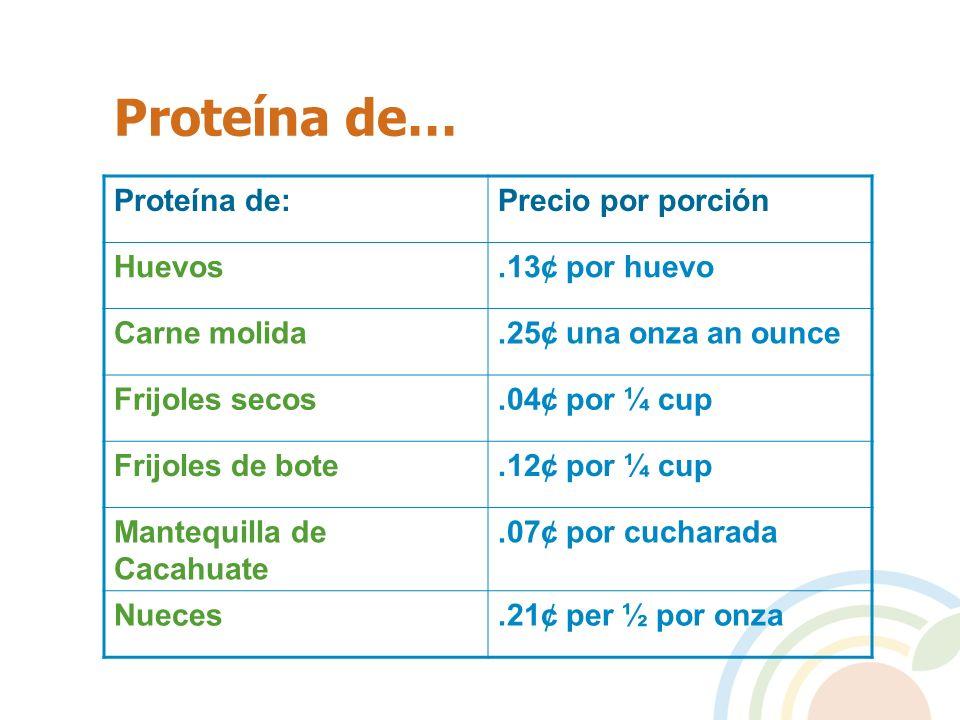 Proteína de… Proteína de:Precio por porción Huevos.13¢ por huevo Carne molida.25¢ una onza an ounce Frijoles secos.04¢ por ¼ cup Frijoles de bote.12¢