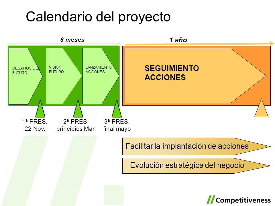 Calendario del proyecto 8 meses DESAFÍOS DEL FUTURO VISION FUTURO LANZAMIENTO ACCIONES SEGUIMIENTO ACCIONES 1 año Facilitar la implantación de accione