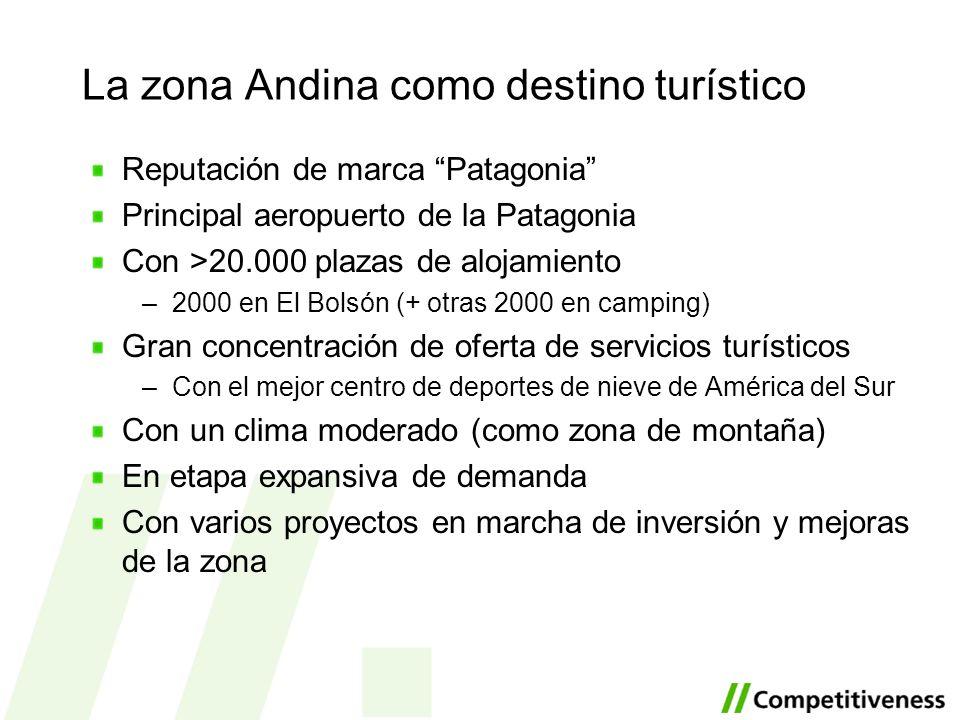 La zona Andina como destino turístico Reputación de marca Patagonia Principal aeropuerto de la Patagonia Con >20.000 plazas de alojamiento –2000 en El