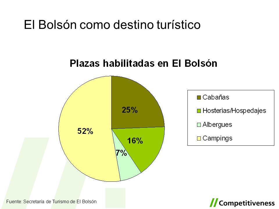 El Bolsón como destino turístico Fuente: Secretaría de Turismo de El Bolsón
