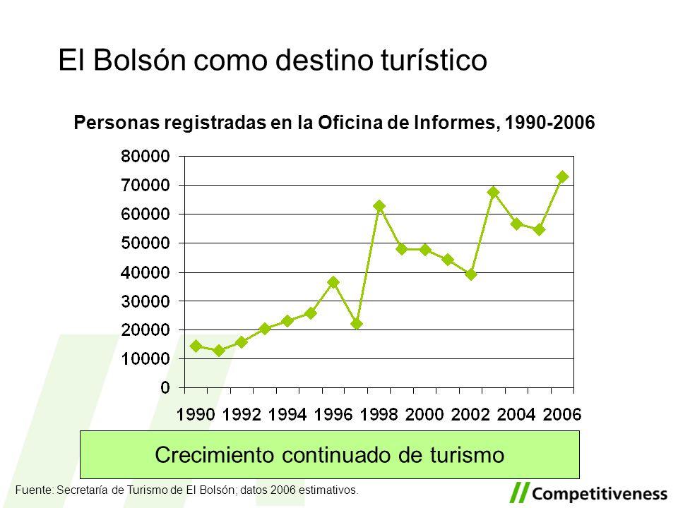 Personas registradas en la Oficina de Informes, 1990-2006 Fuente: Secretaría de Turismo de El Bolsón; datos 2006 estimativos. El Bolsón como destino t