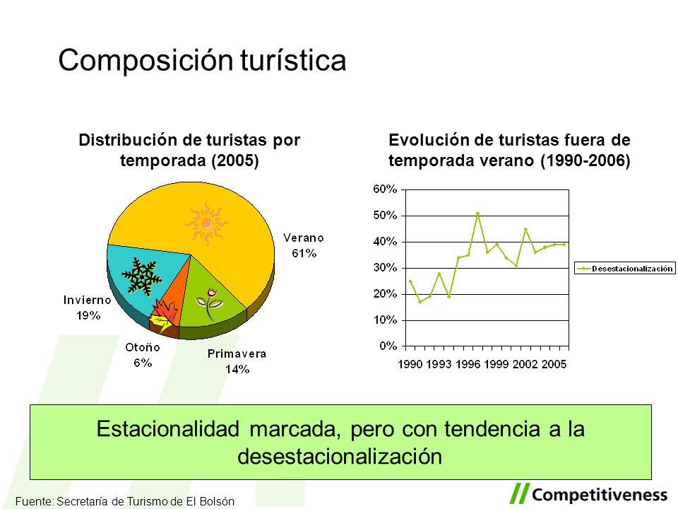 Composición turística Estacionalidad marcada, pero con tendencia a la desestacionalización Fuente: Secretaría de Turismo de El Bolsón Distribución de