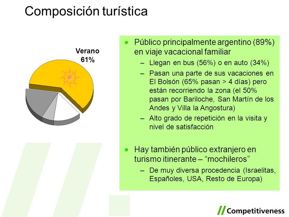 Público principalmente argentino (89%) en viaje vacacional familiar –Llegan en bus (56%) o en auto (34%) –Pasan una parte de sus vacaciones en El Bols