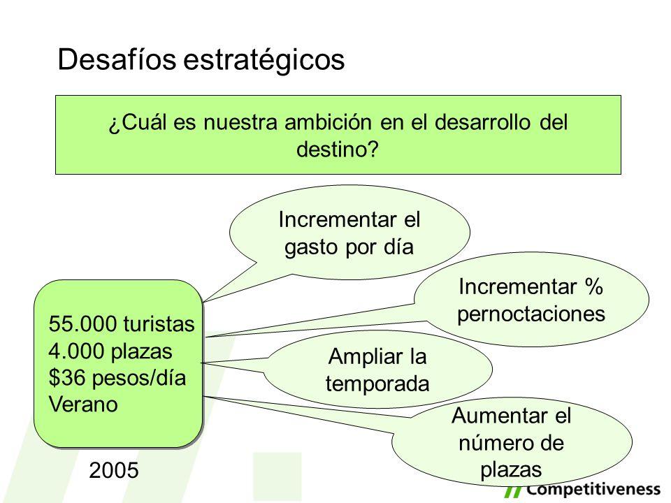 Desafíos estratégicos ¿Cuál es nuestra ambición en el desarrollo del destino? 55.000 turistas 4.000 plazas $36 pesos/día Verano 55.000 turistas 4.000