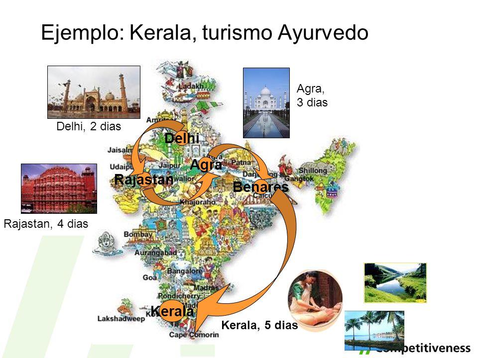 Ejemplo: Kerala, turismo Ayurvedo Rajastan Delhi Benares Kerala Delhi, 2 dias Agra Rajastan, 4 dias Agra, 3 dias Kerala, 5 dias