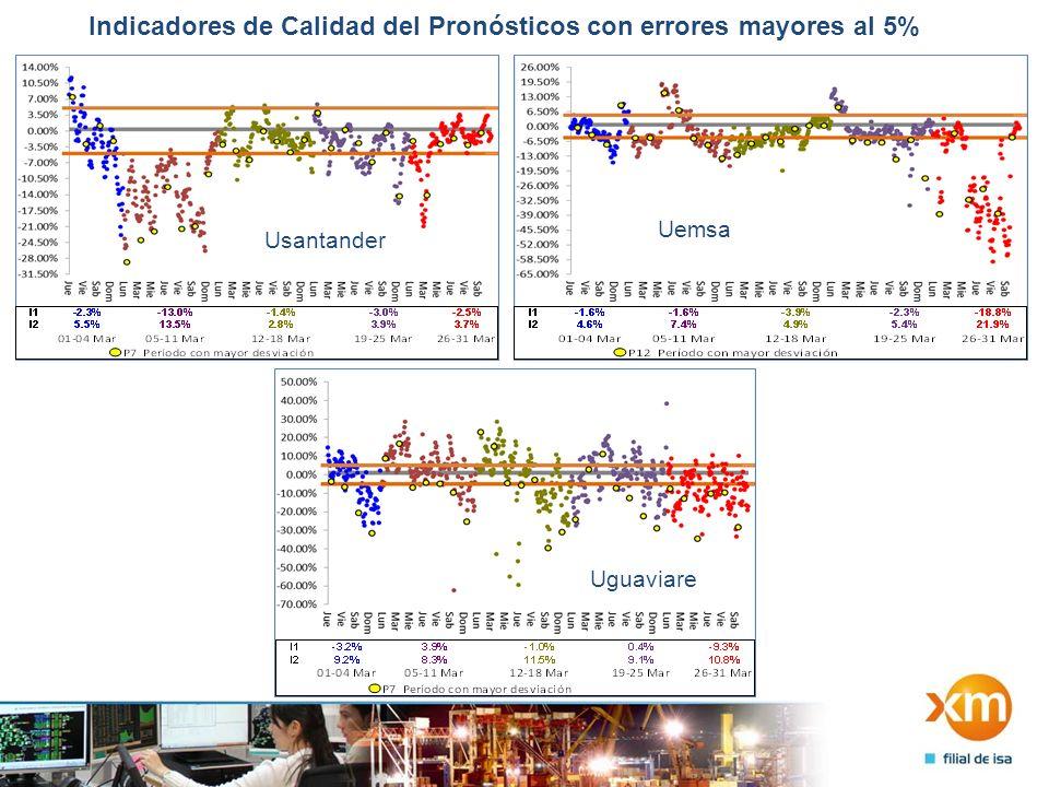 Indicadores de Calidad del Pronósticos con errores mayores al 5% Usantander Uemsa Uguaviare