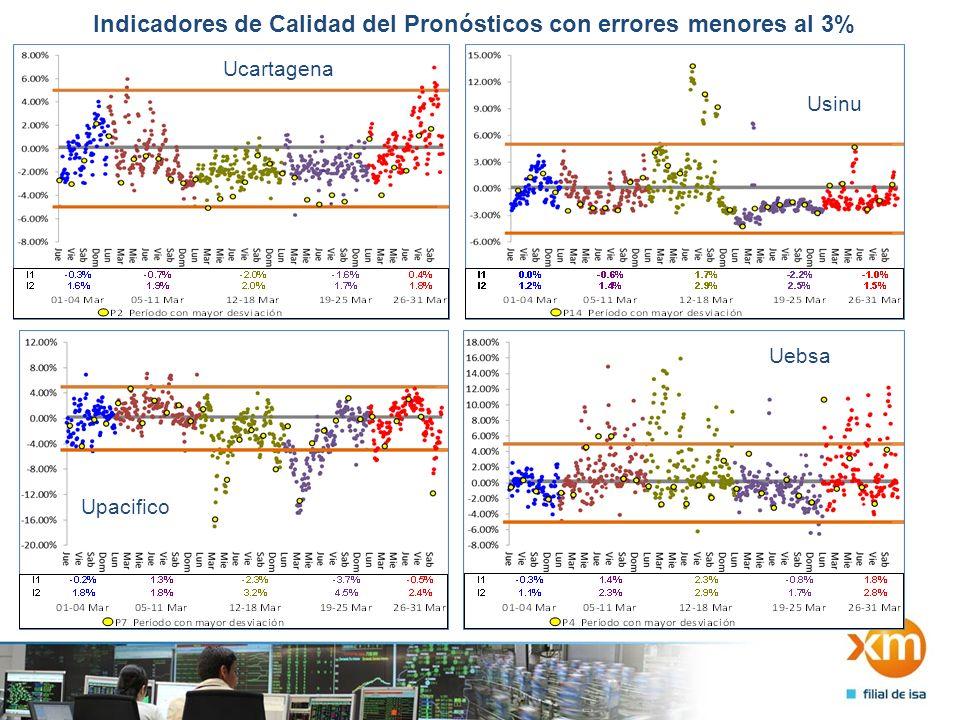 Indicadores de Calidad del Pronósticos con errores menores al 3% Ucartagena Usinu Upacifico Uebsa