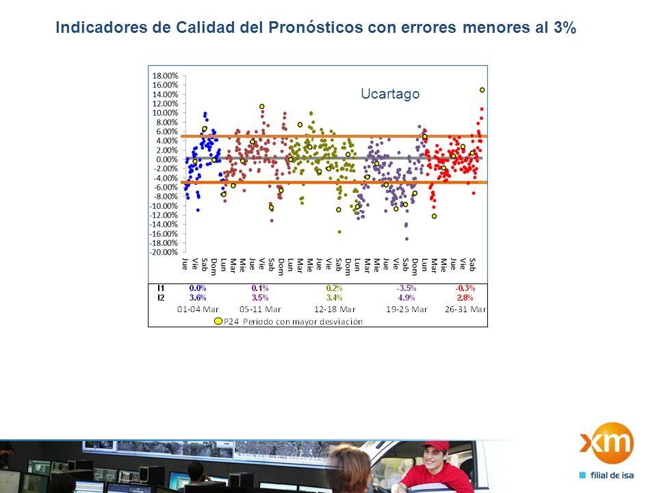 Indicadores de Calidad del Pronósticos con errores menores al 3% Ucartago