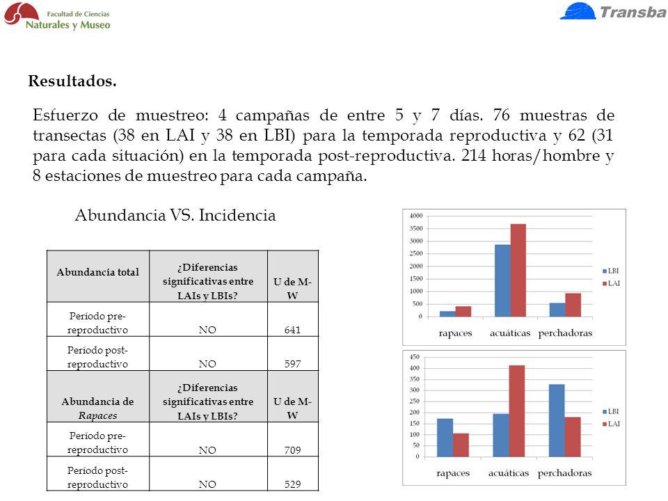 Esfuerzo de muestreo: 4 campañas de entre 5 y 7 días. 76 muestras de transectas (38 en LAI y 38 en LBI) para la temporada reproductiva y 62 (31 para c