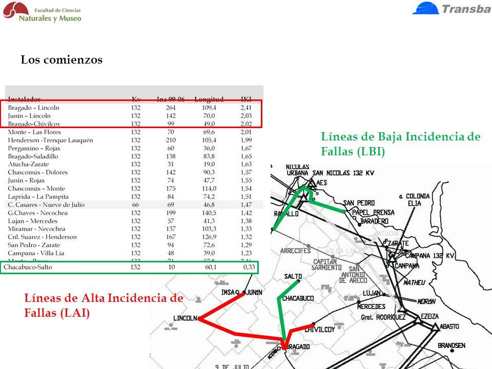 Líneas de Baja Incidencia de Fallas (LBI) Líneas de Alta Incidencia de Fallas (LAI) El trabajo de aproximación GIS. Entrevistas. Trabajo de campo prel