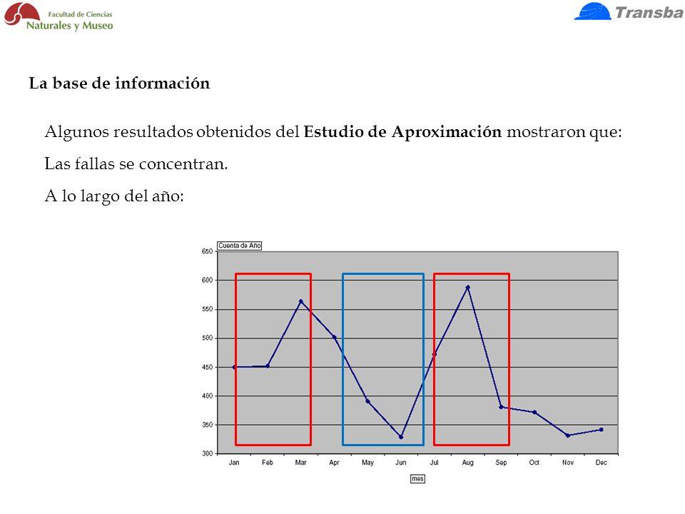 Algunos resultados obtenidos del Estudio de Aproximación mostraron que: Las fallas se concentran. A lo largo del año: La base de información