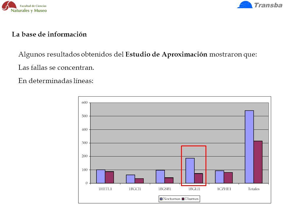 Algunos resultados obtenidos del Estudio de Aproximación mostraron que: Las fallas se concentran. En determinadas líneas: La base de información