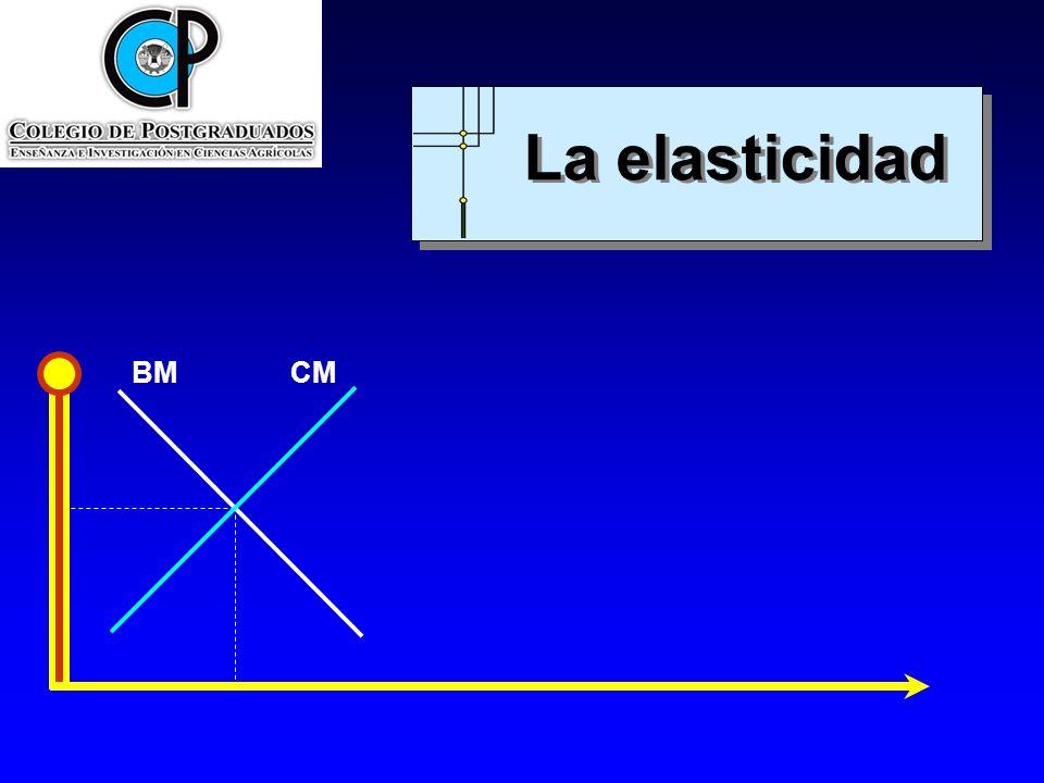 BMCM Tramos de la elasticidad-precio a lo largo de una curva de demanda en forma de línea recta Cantidad Precio b/2 a/2 a b Observación La elasticidad-precio varía en todos los puntos de una curva de demanda en forma de línea recta