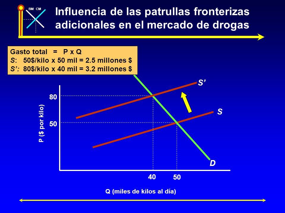 BMCM Elasticidad y gasto (ingreso) total Regla general: Una subida del precio eleva el Ingreso total y el Gasto total cuando la variación porcentual de P es mayor que la de Q, es decir, la demanda es inelástica en ese precio P y cantidad Q.