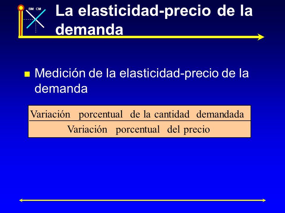 BMCM Representación gráfica de la elasticidad-precio En el caso de pequeñas variaciones del precio Donde Q es la cantidad inicial (Qo) y P es el precio inicial (Po).