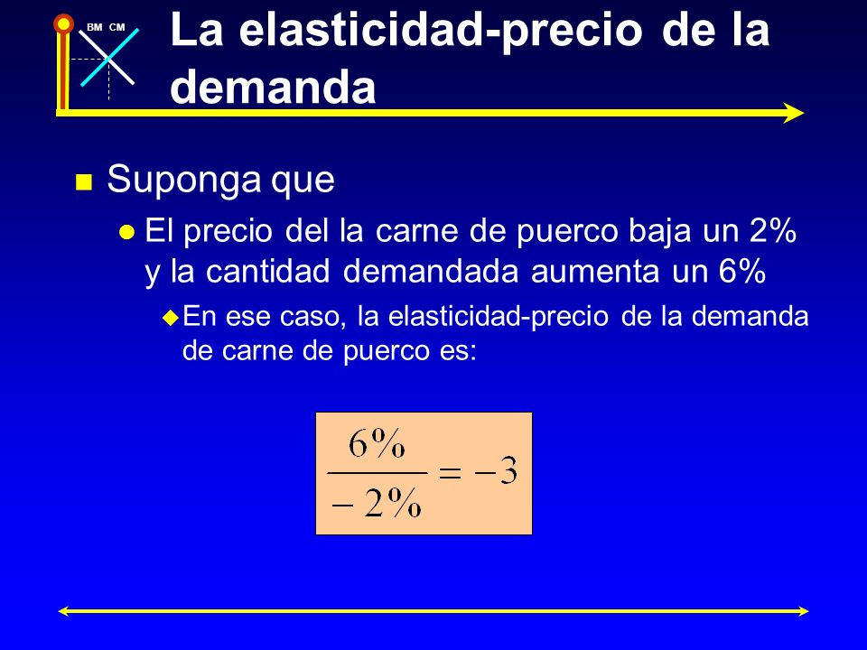 BMCM Intepretación gráfica de la elasticidad- precio de la demanda Cantidad Precio P D A Q P - P Q + Q Q P pendienteQ 1 en precio-dElasticida P A