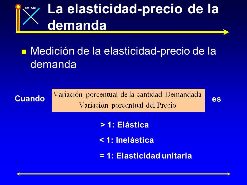 BMCM Cálculo de la elasticidad-precio de la demanda 20 Cantidad Precio 1 D A 2345 16 12 8 4 4 5 20 origen al abscisa origen al ordenada pendiente