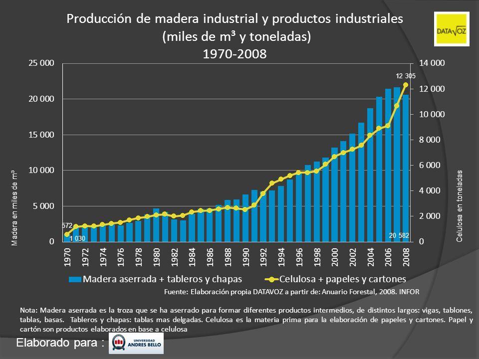 Elaborado para : Producción de madera industrial y productos industriales (miles de m³ y toneladas) 1970-2008 Madera en miles de m³ Celulosa en tonela