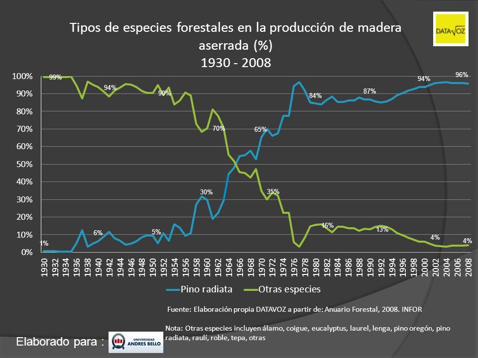 Elaborado para : Tipos de especies forestales en la producción de madera aserrada (%) 1930 - 2008 Nota: Otras especies incluyen álamo, coigue, eucalyp